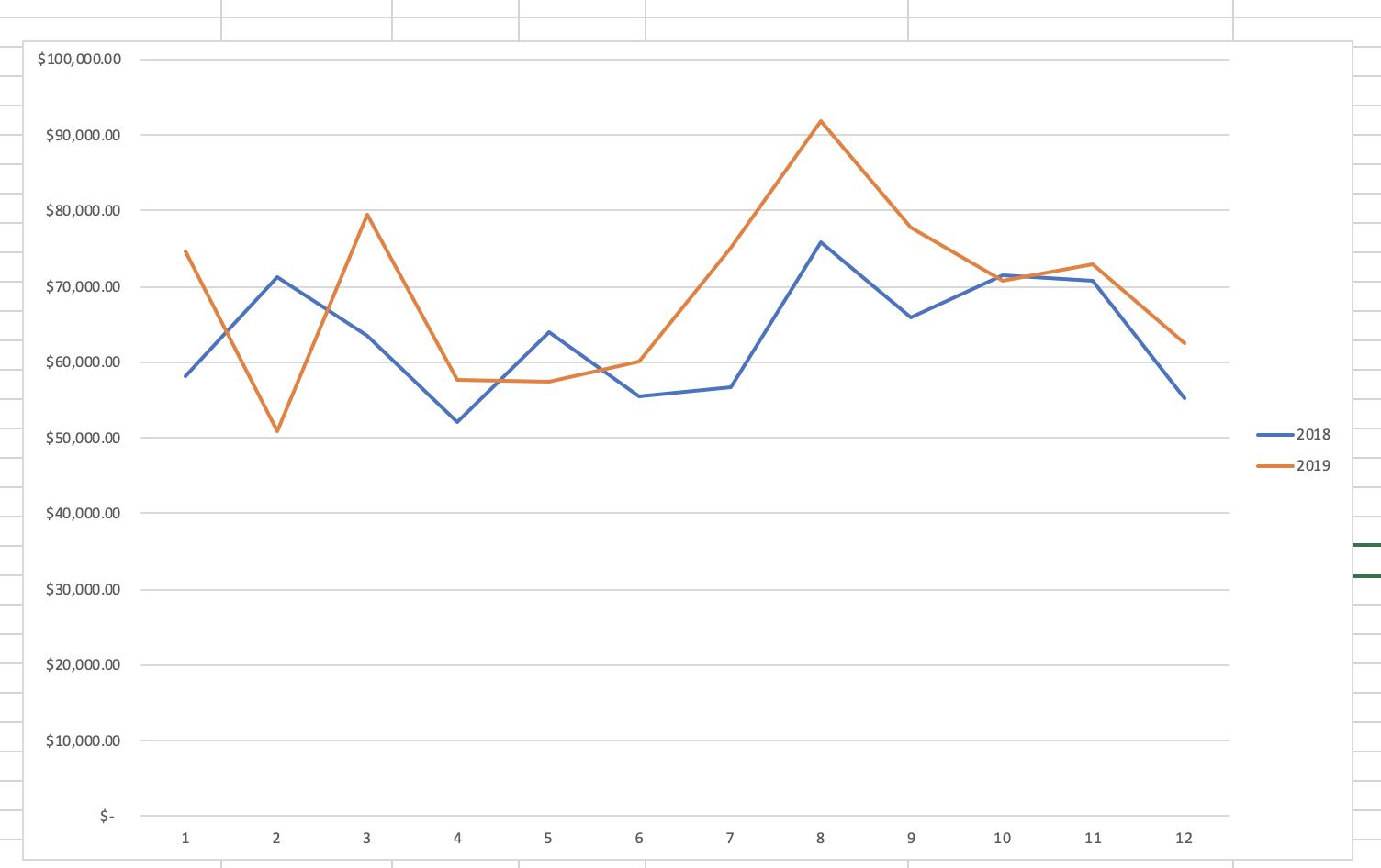 How to Analyze Salesforce Opportunity Data