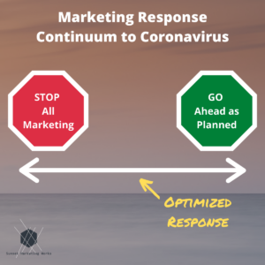 Marketing Response Continuum to Coronavirus